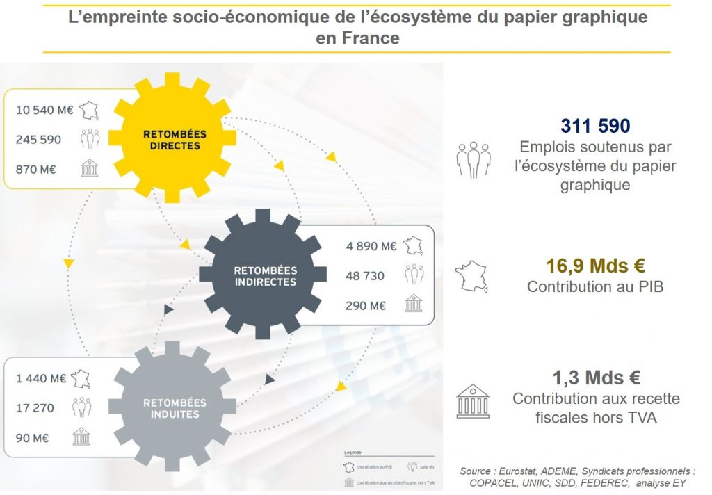 Avec plus de 310 500 emplois et 0.7% du PIB, l'écosystème du papier graphique favorise l'économie circulaire (source EY 2019)