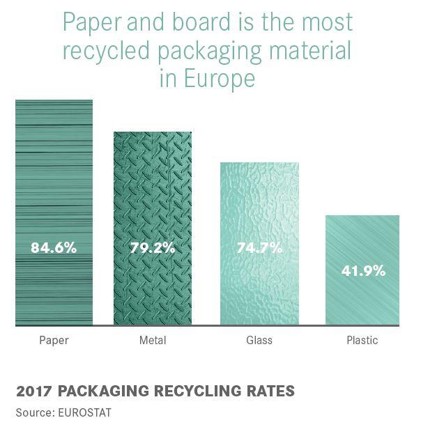 Le taux européen de recyclage du papier-carton a atteint 72 % en 2019 (source EPRC-CEPI 2020)